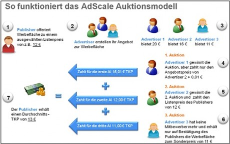 Das Adscale-Auktionsmodell (Quelle: Adscale)